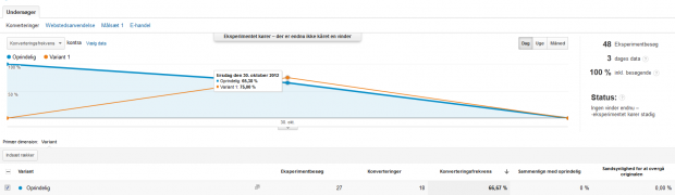 Google analytics split testing